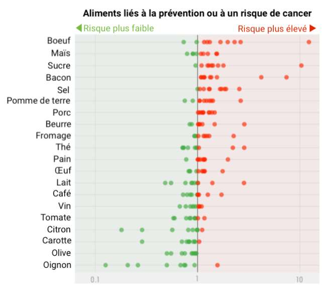 Dans la littérature scientifique, 80 % des aliments courants sont associés à un risque ou à la prévention du cancer. © Céline Deluzarche, d'après Jonathan D Schoenfeld et al, The American Journal of Clinical Nutrition, 2013