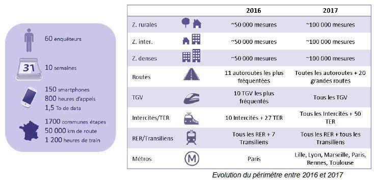 Qualité de service mobileen 2017: les résultats dévoilés par l'Arcep