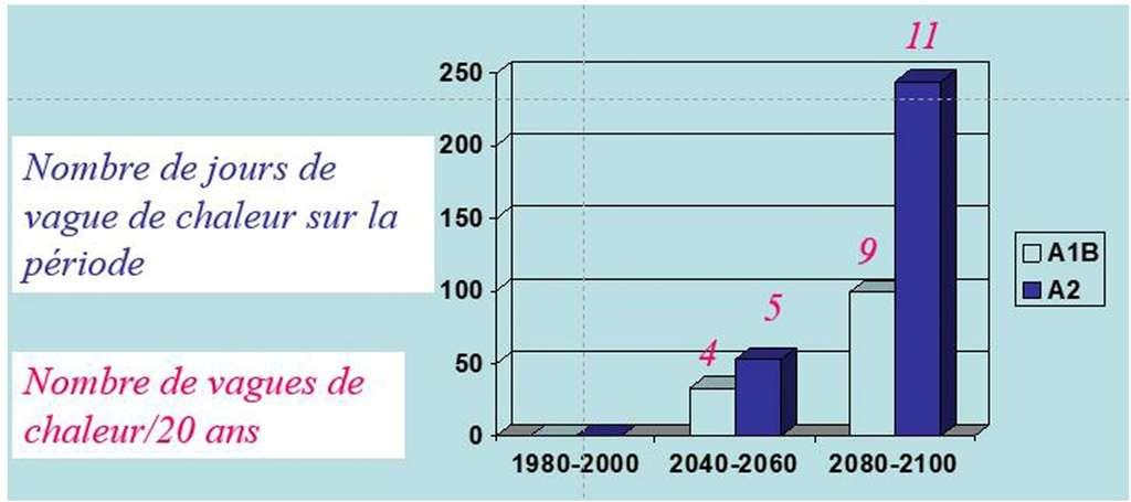 Des records de température de plus de 50 °C en France ?