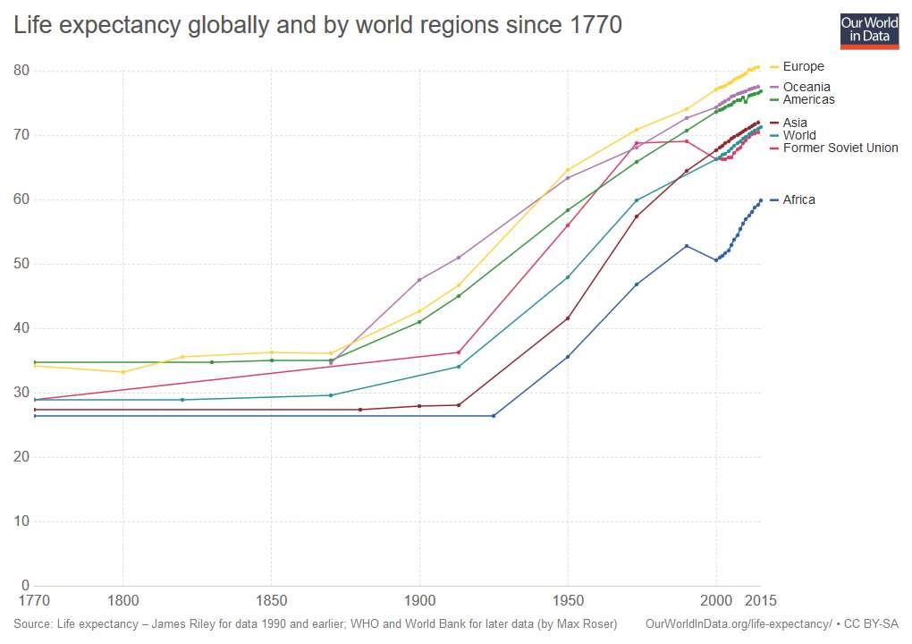 7 statistiques qui montrent que l'on vit dans un monde meilleur