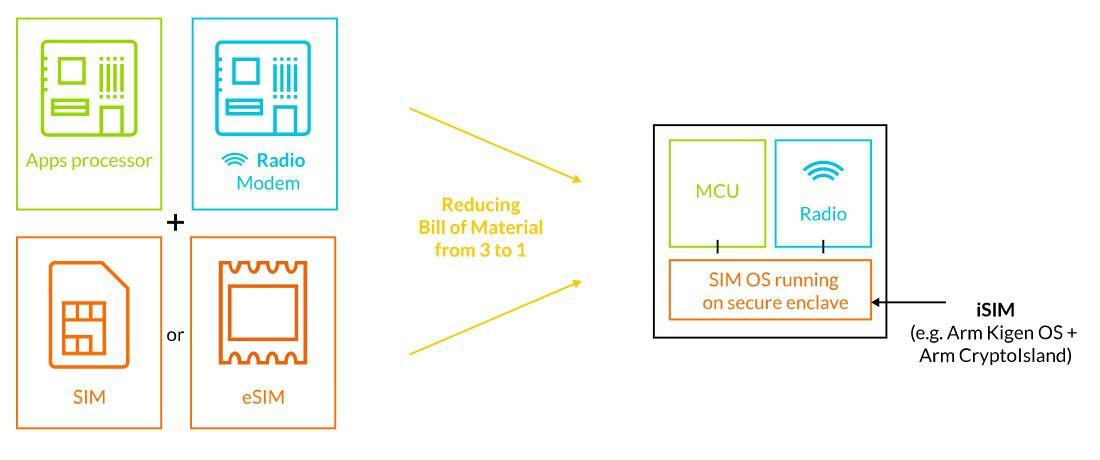 iSIM: la carte SIM intégrée aux SoC ARM