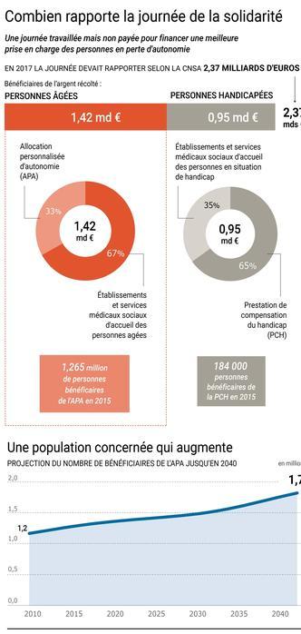 Dépendance : Agnès Buzyn évoque une deuxième journée de solidarité - Le Figaro