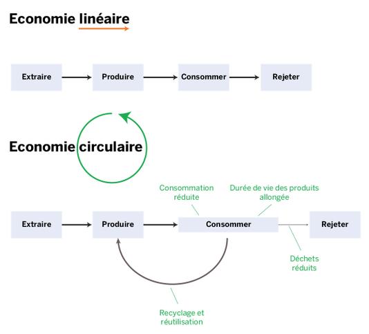 Déchets, recyclage, réutilisation: qu'est-ce que l'économie circulaire?