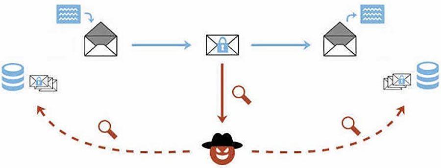 Sécurité: des clients de messageries victimes de failles