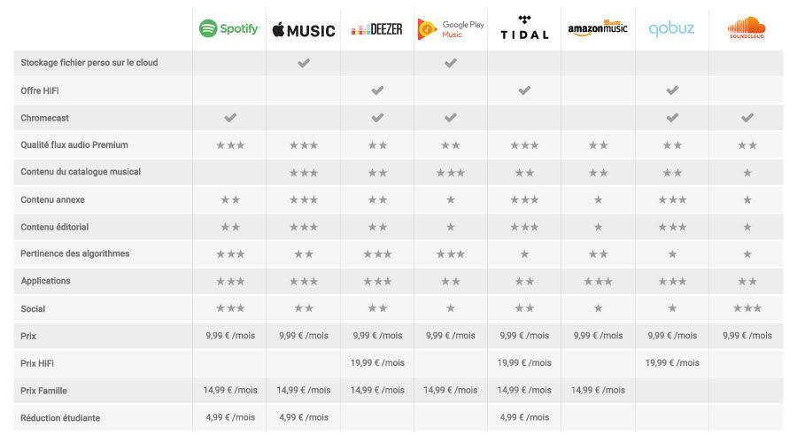 Dossier - Spotify, Google Play, Apple Music, Deezer... Les services de streaming comparés