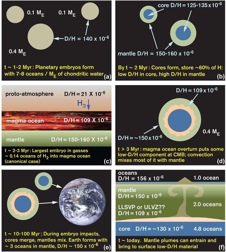 L'origine de l'eau des océans expliquée par une nouvelle théorie