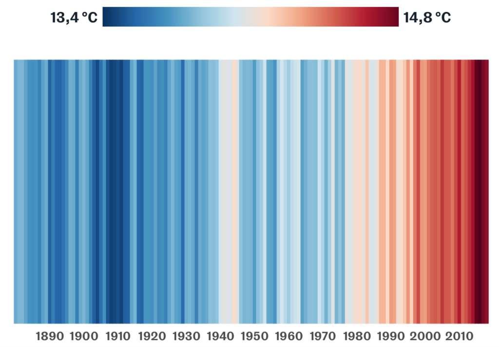 2018 a été l'année la plus chaude en France et la 4e année dans le monde