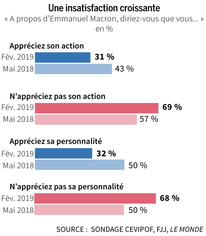 Européennes : les «marcheurs» en tête, malgré l'impopularité de Macron